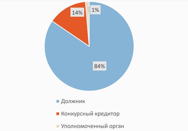 статистика дел о банкротстве физических лиц